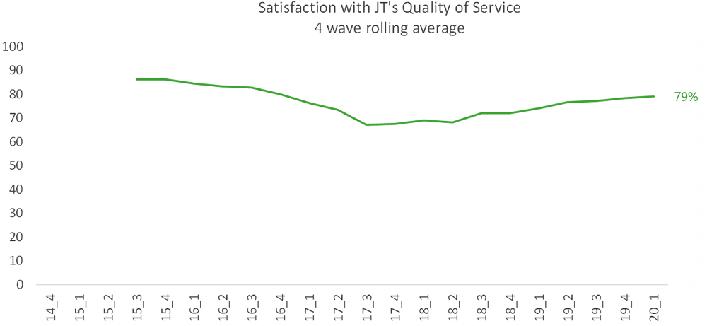 Customer Satisfaction Graph