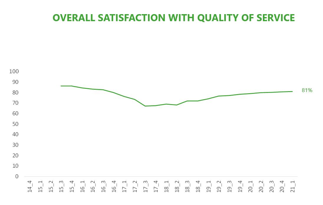 Customer Satisfaction APR21