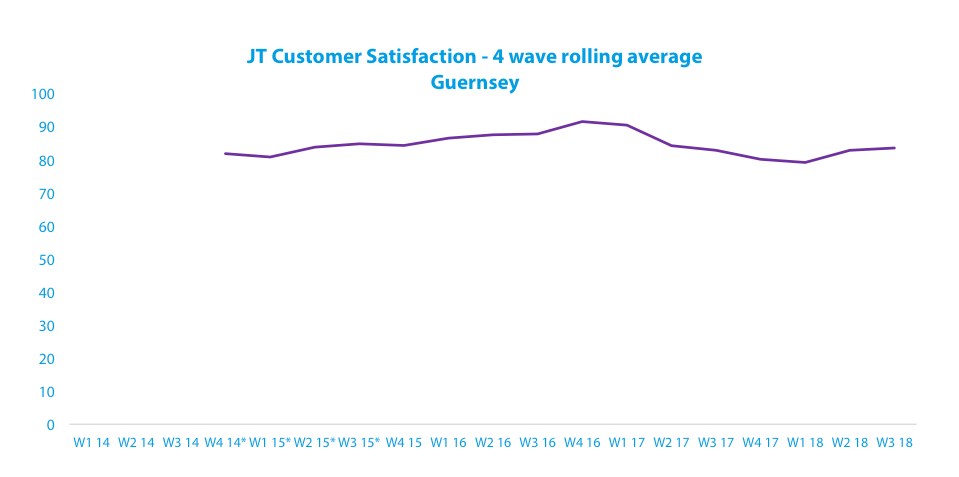 customer-satisfaction-results-2018-guernsey