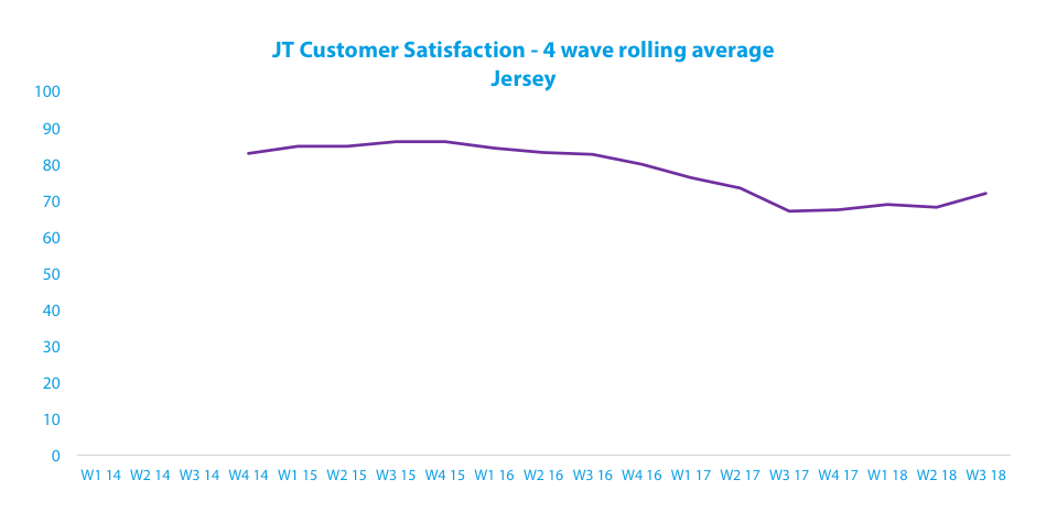 customer-satisfaction-results-2018-jersey