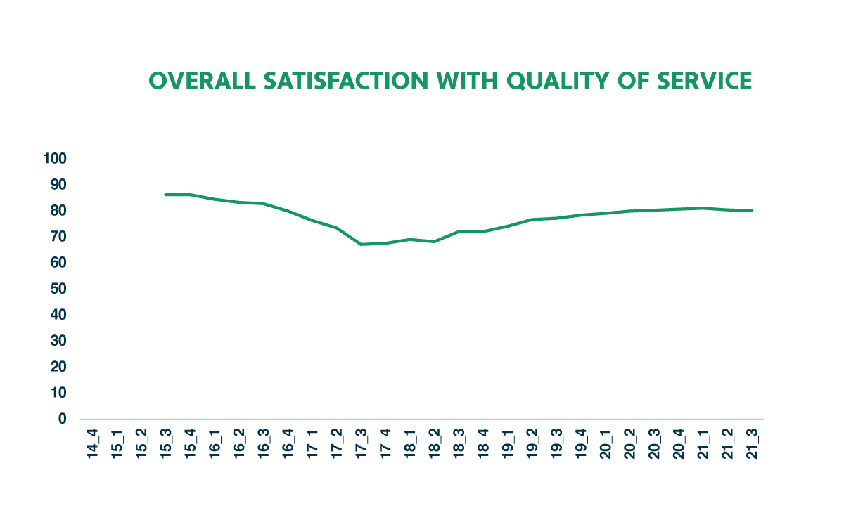 JT Customer Satisfaction Results w3-21